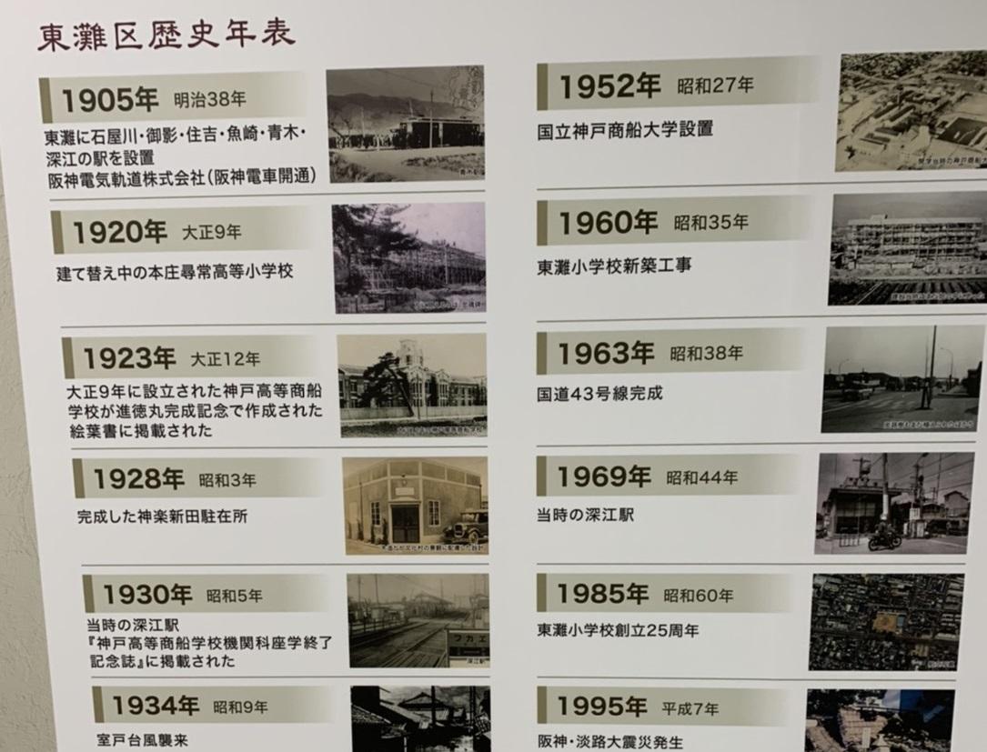 東灘区歴史
